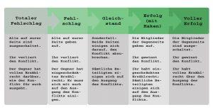 Die möglichen Ausgänge von Konflikten, umgesetzt im Stil der vier Ergebnisse des Fate Core-Rollenspiels